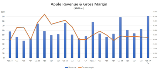 Apple revenue and gross margin chart