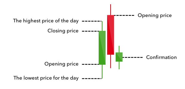 16 Candlestick Patterns Every Trader Should Know Ig En