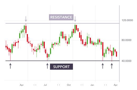 Best Position Trading Strategies Ig En