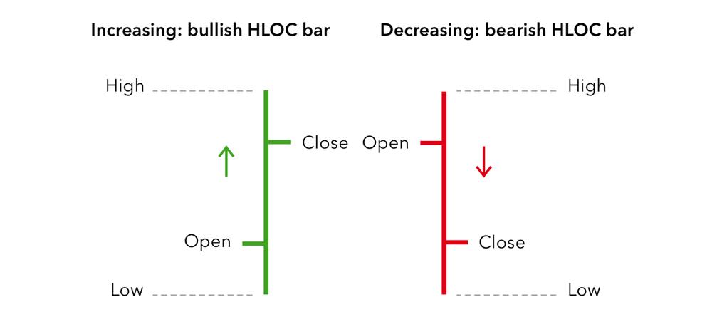 Bar Chart in Forex