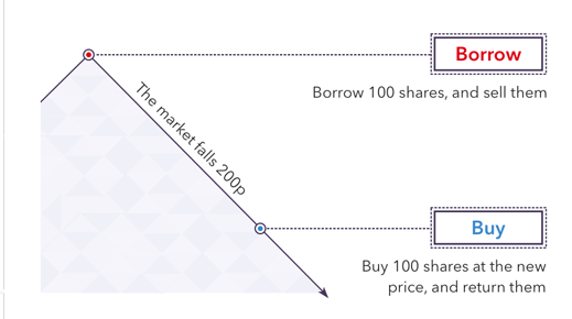 how to short sell cryptocurrency
