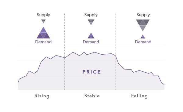 What Are The Main Factors Affecting Share Prices Ig En