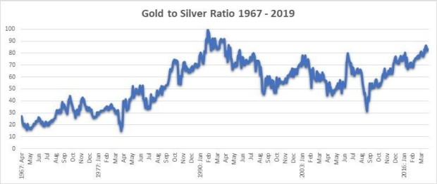 Gold-Silver Ratio Trading Strategies | IG EN