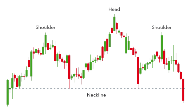 Top 10 Chart Patterns Every Trader Needs To Know Ig En