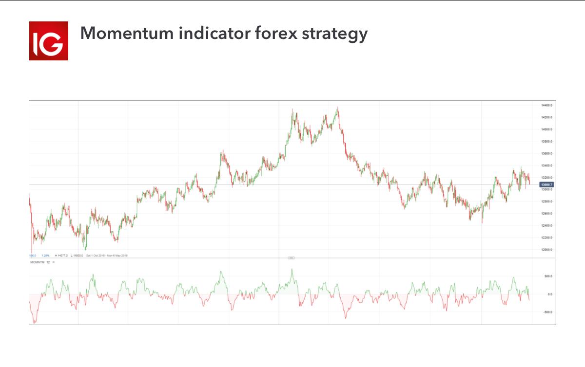 Momentum indicator forex strategy
