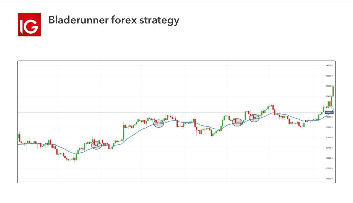 Bladerunner forex strategy
