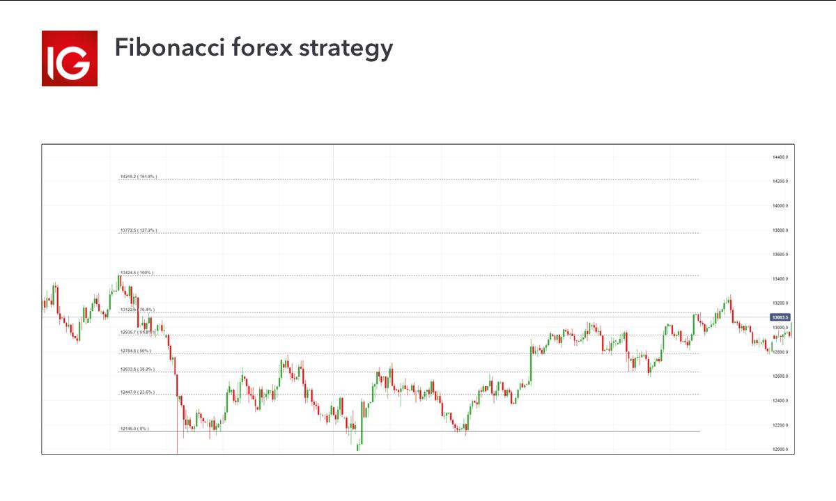 Fibonacci forex strategy