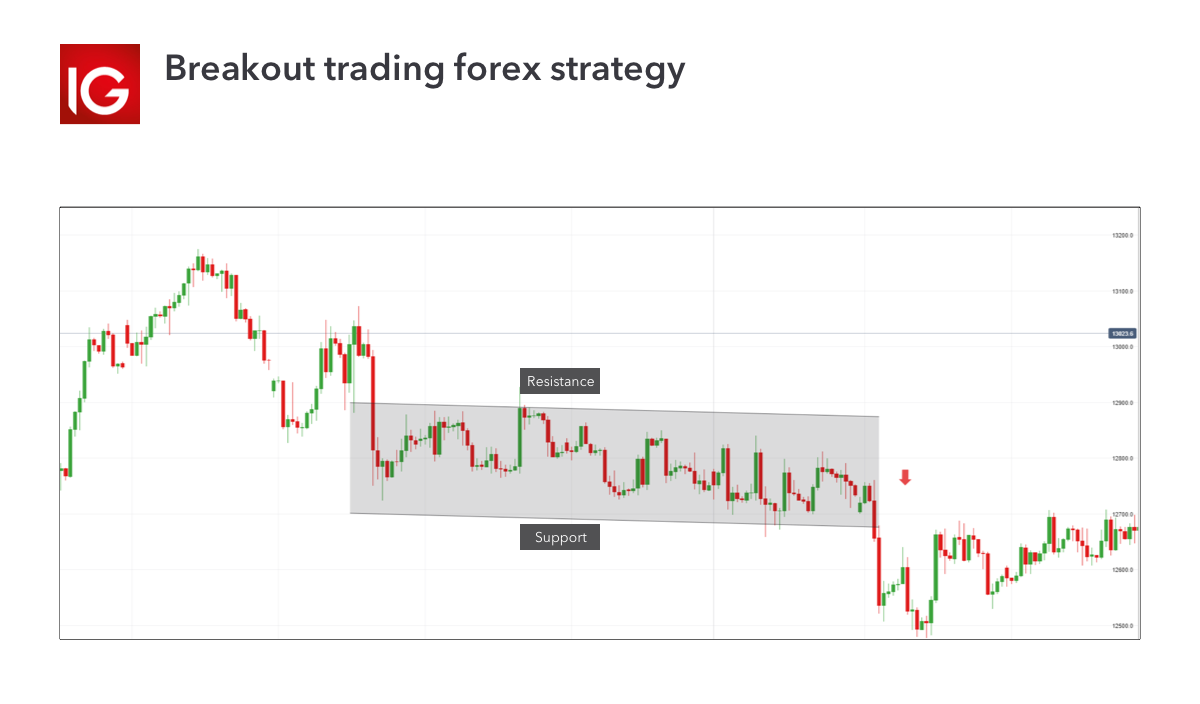 Breakout trading forex strategy