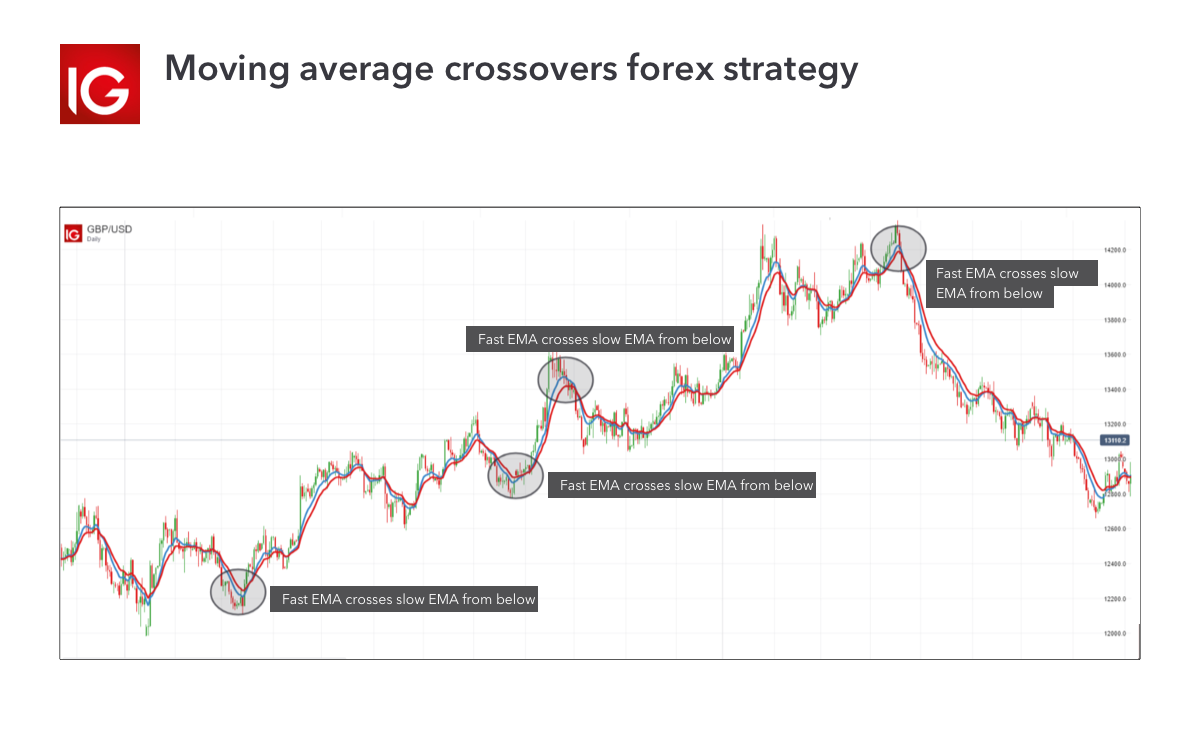 Moving average crossovers forex strategy