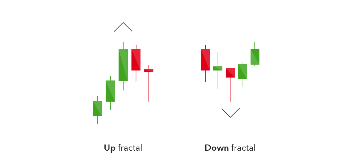 Fractals indicator forex strategy