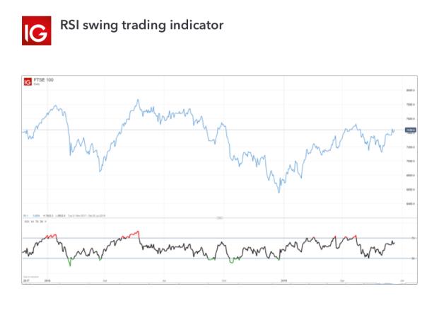 cfd swing trading strategie der handel mit binären optionen 7 tipps und strategien