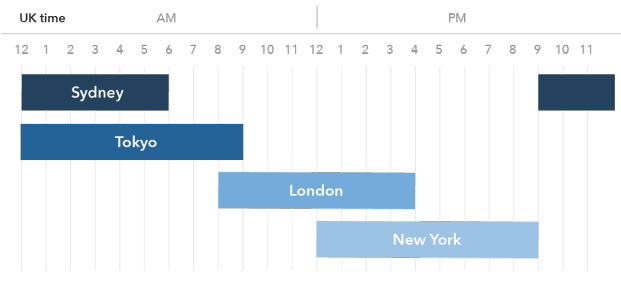 Uk Trading Hours In The Forex Market