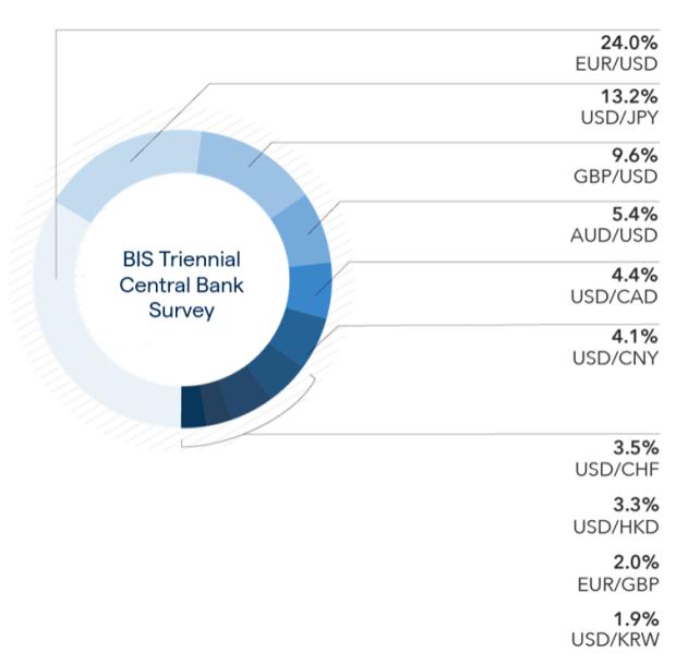 best forex trading currencies conto demo del broker forex