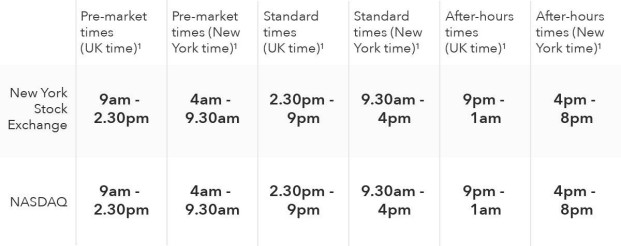 Does The Stock Market Close Early On Christmas Eve 2021 Us Stock Markets Opening Times Uk Hours Ig En