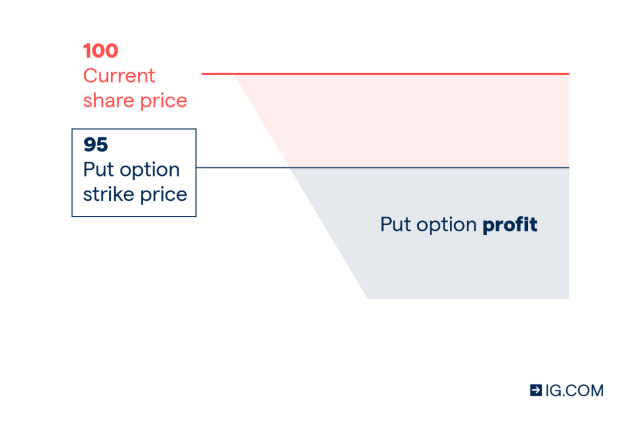bitcoin current limit hedging strategien optionen