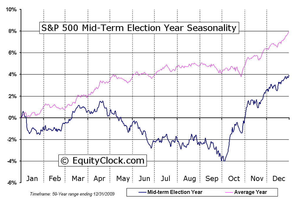 S&P 500 mid-term seasonality chart