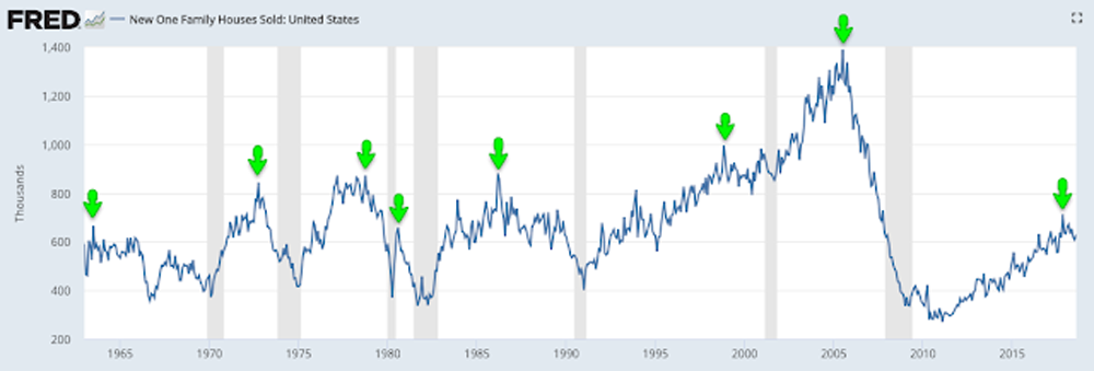 New home sales chart
