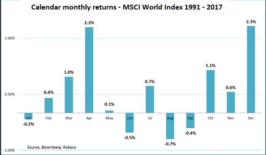 MSCI monthly returns chart