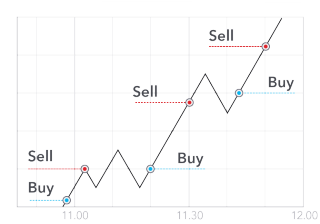 bitcoin trading scalping strategy