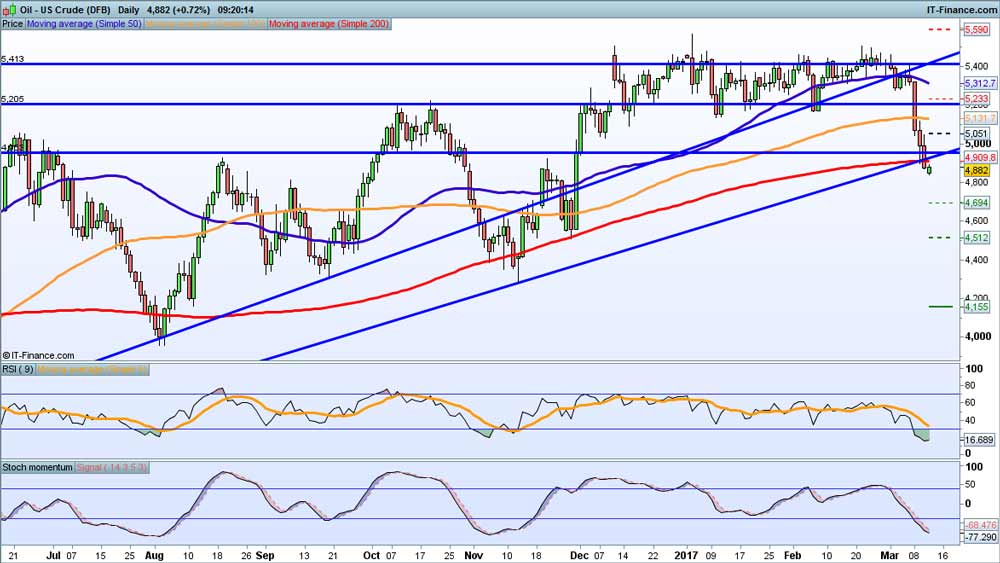 NYMEX Crude Oil Technical Analysis