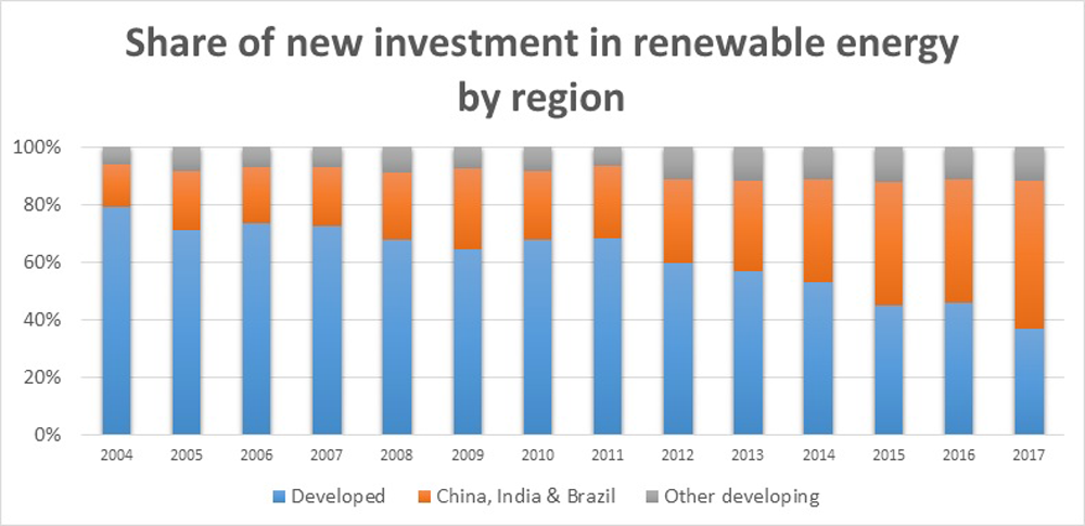 Investment in renewable energy by region chart