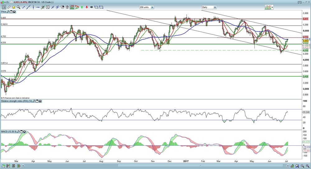 US Crude Oil 040717