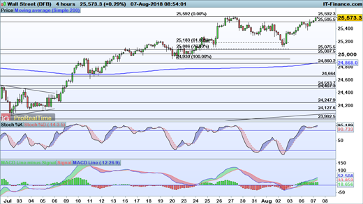 Levels to watch: FTSE 100, DAX and Dow | IG UK