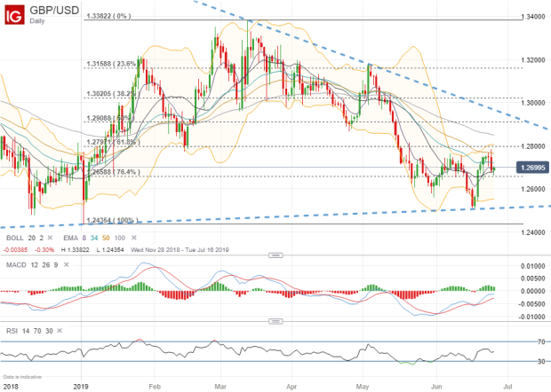 How to Use USD/GBP Sentiment to Ride the Brexit Wave | IG UK