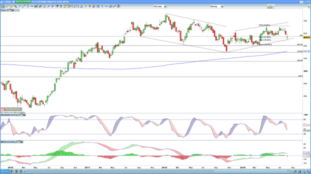 Where next for Lloyds, RBS, HSBC, and Barclays share prices? | IG UK