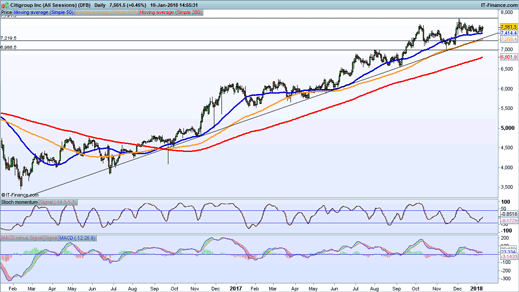 Citigroup chart