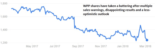 WPP shares chart