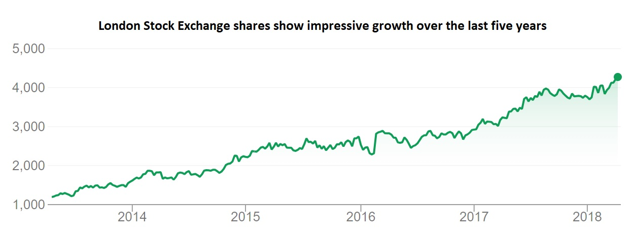 LSE share growth