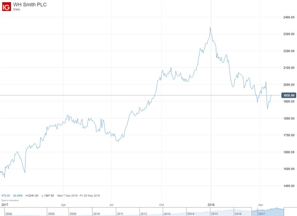 Uk Retail Sector How Is It Performing And Whats The Trading