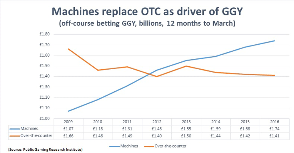 Machines replacing OTC