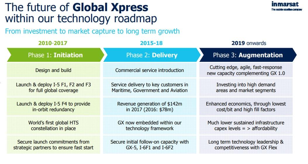 Global Xpress chart