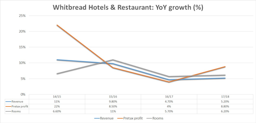 Whitbread hotels and restaurants chart