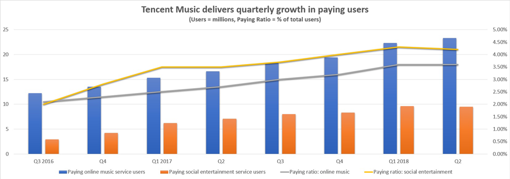 Tencent Music growth vs penetration chart