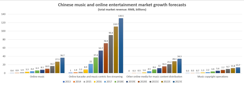 Chinese music and online entertainment market growth forecasts