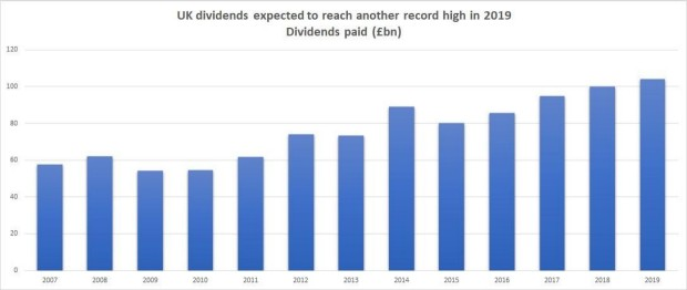 UK and FTSE Dividends to Hit All-Time High in 2019 | IG UK