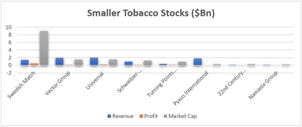Top 12 Tobacco Stocks to Watch | IG UK