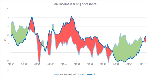 Real income chart
