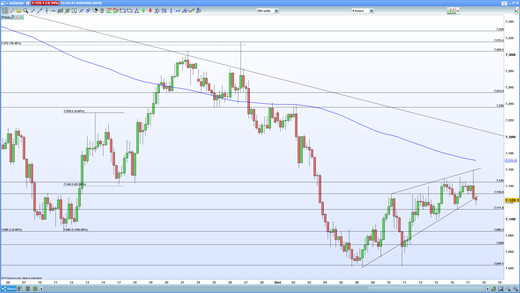 AUD/USD four-hour chart