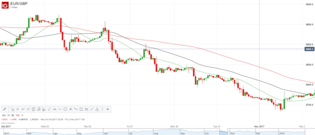 A Traders' Guide to Moving Average (MA) Strategies   IG UK
