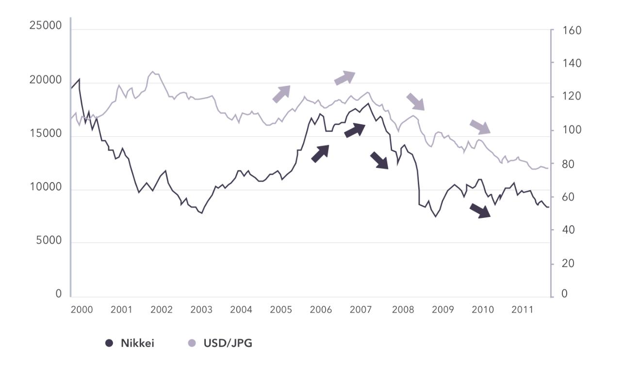 Relationship between forex market and stock market