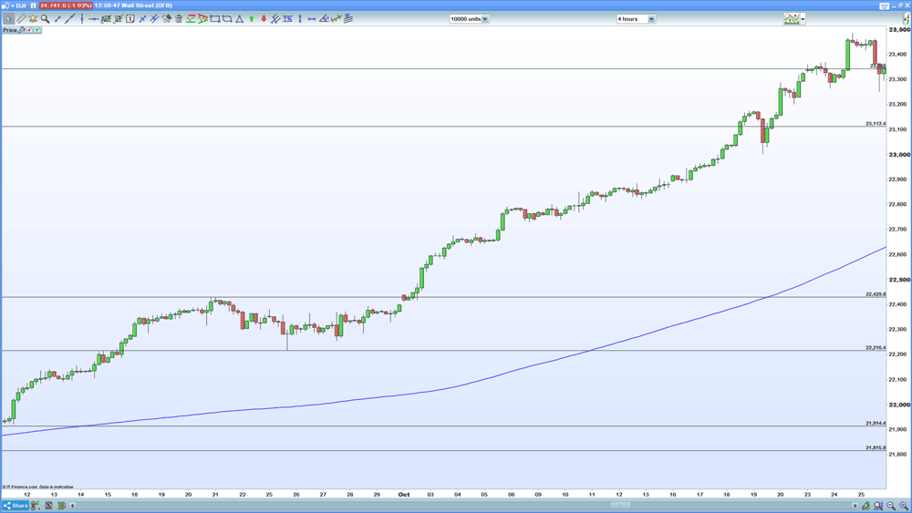 Dow retracement chart