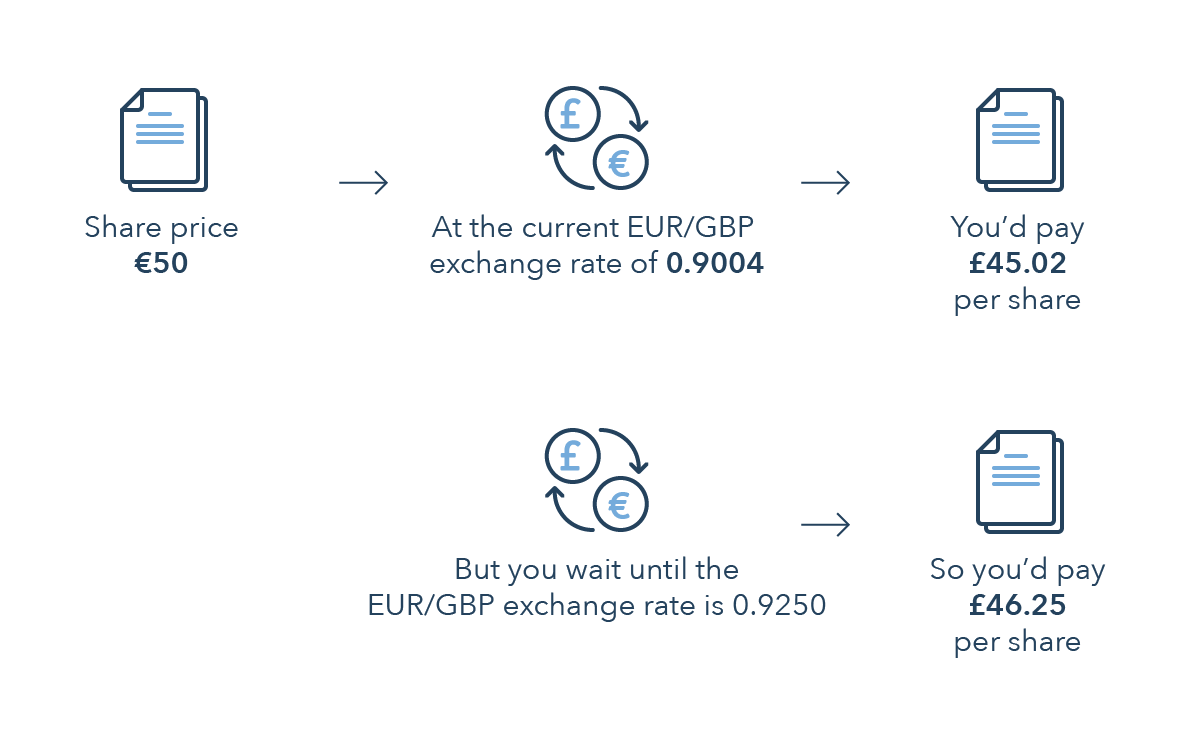 How To Hedge Currency Risk Foreign Exchange Hedging