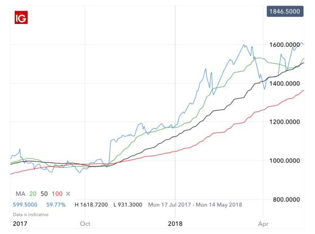 What is Momentum Trading? | Momentum Trading Strategies | IG UK