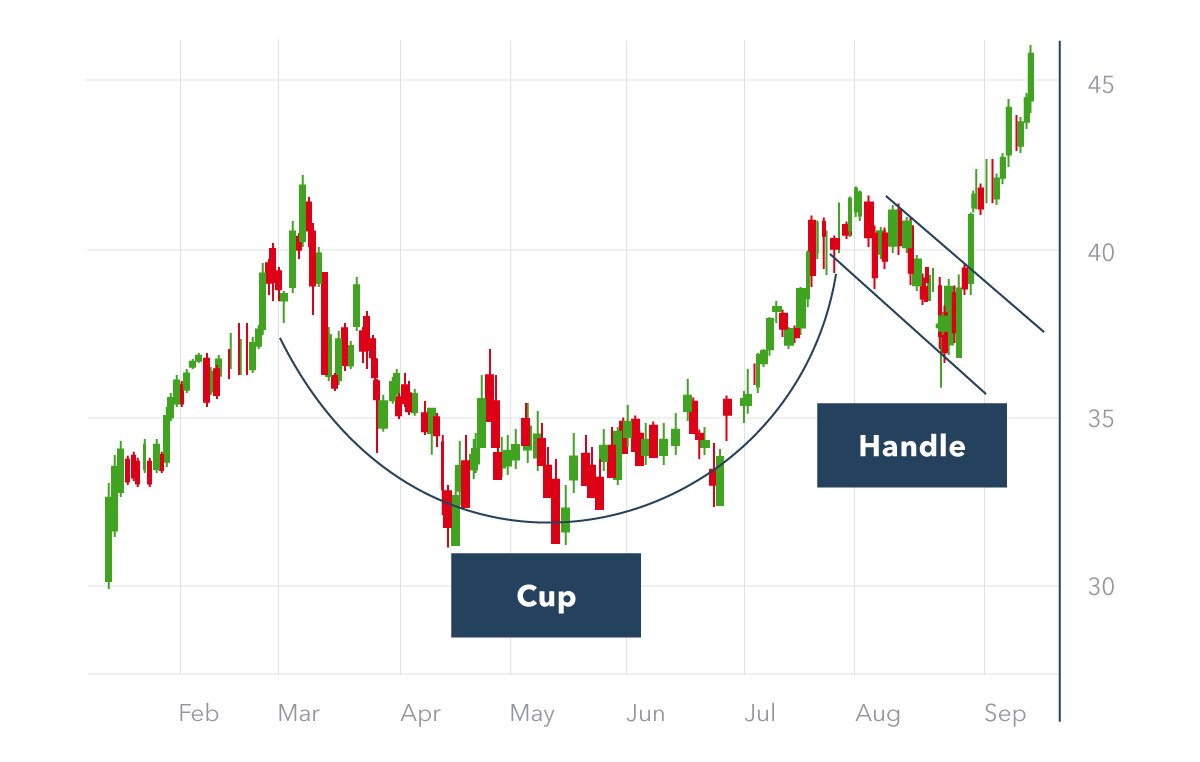 Cup and handle chart pattern | How to trade the cup and handle | IG UK