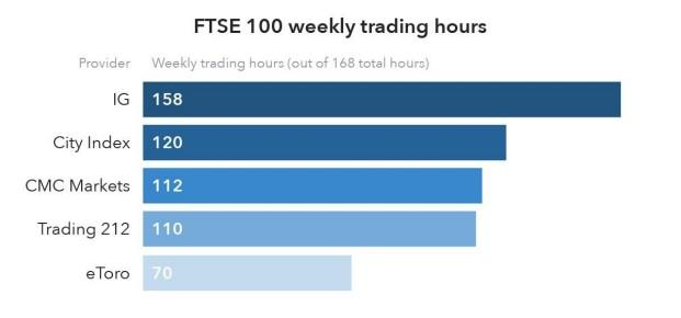 spread betting ftse 100 closing
