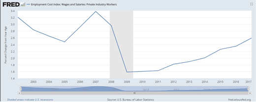 Employment cost chart